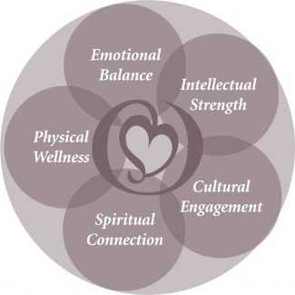 Diagram showing Cordia's Five Pillars of Well-Being, including Emotional Balance, Intellectual Strength, Cultural Engagement, Spiritual Connection, and Physical Wellness.